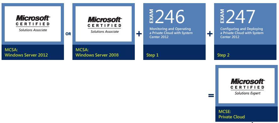 Server 2012: MCSE & MCSA - Die neuen Zertifizierungen