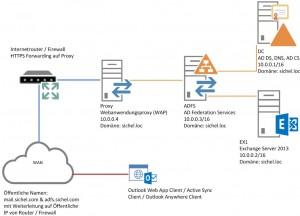 So ist die Testumgebung für WAP mit ADFS und Exchange aufgabut.