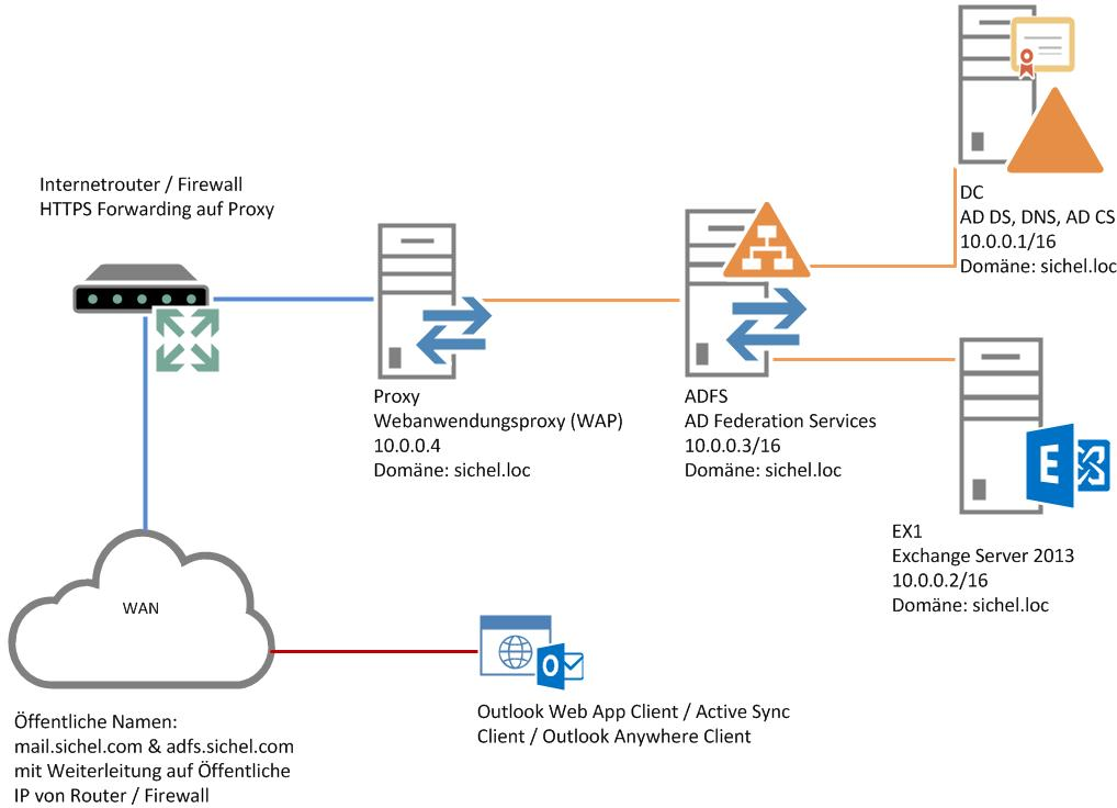Ldap Directory Services At Home