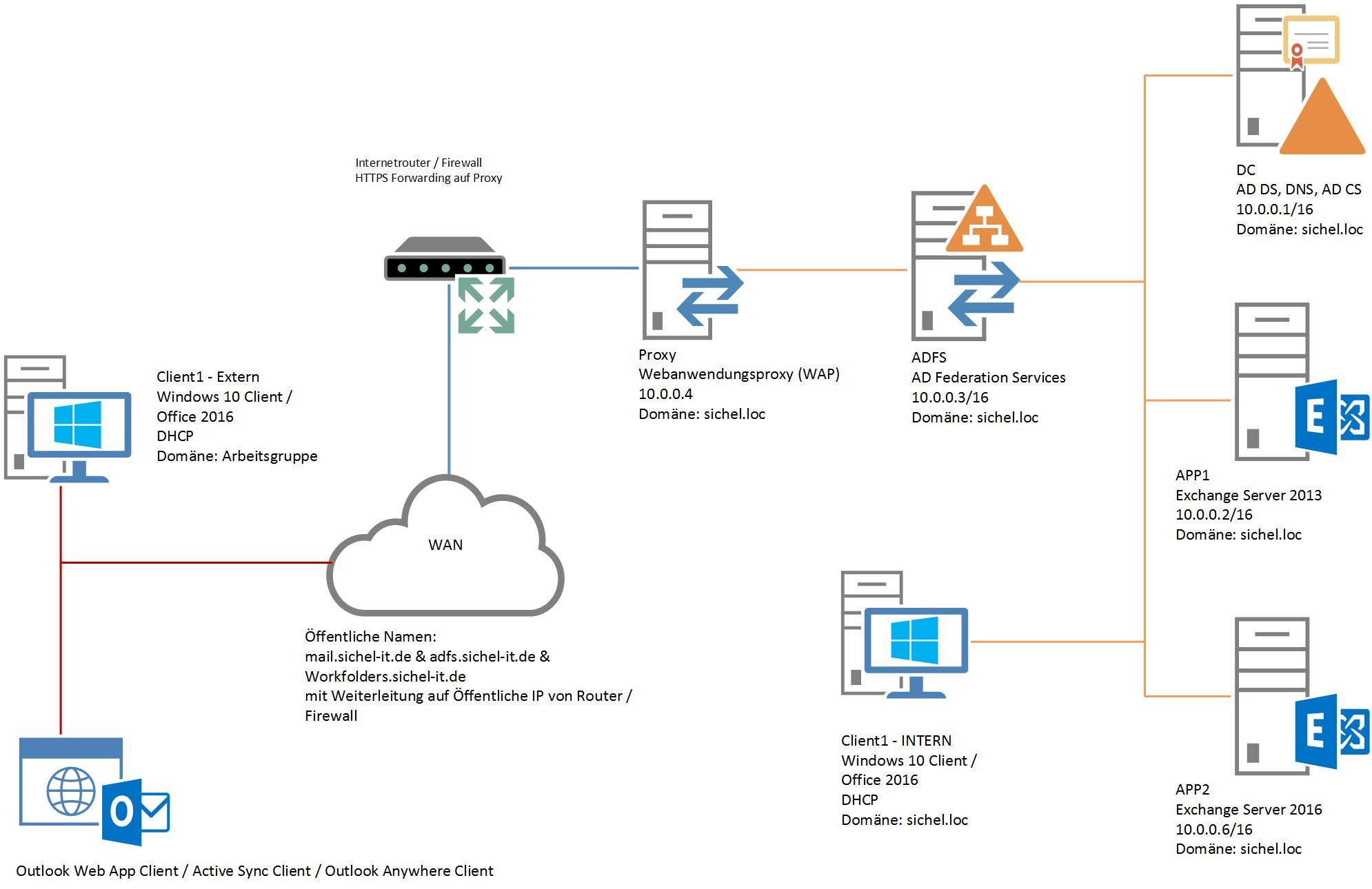 How To: Migration zu Exchange Server 2016!