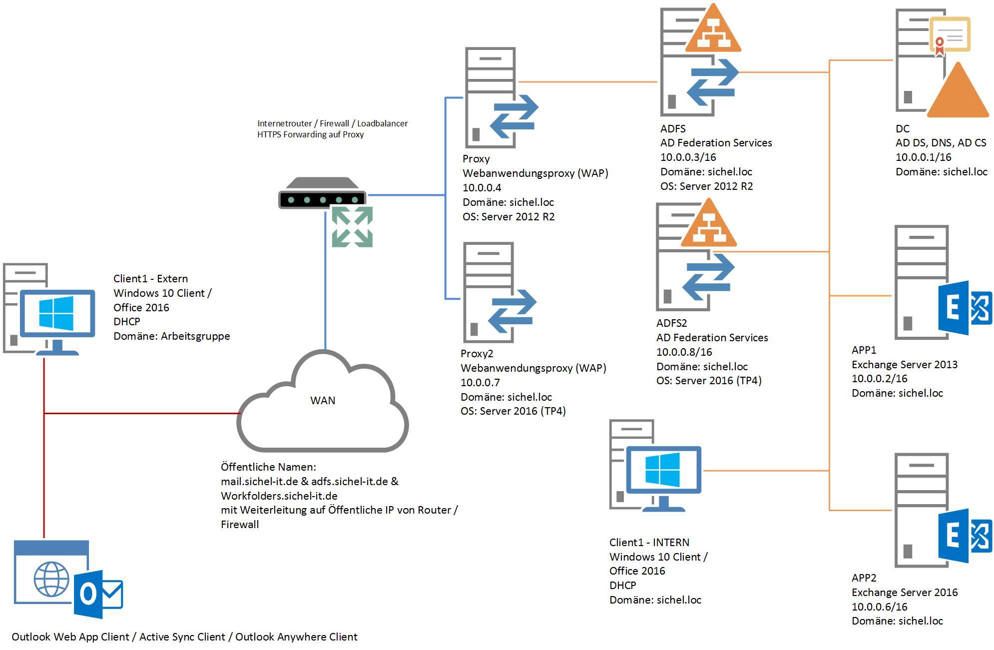 ADFS-Migration Serveraufbau