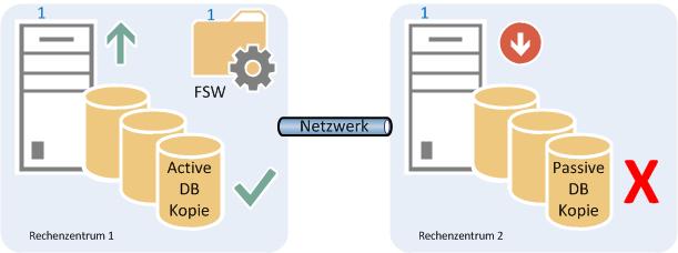 02 - RZ2 Server offline