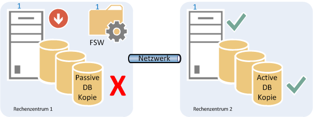 04 - RZ1 Server offline