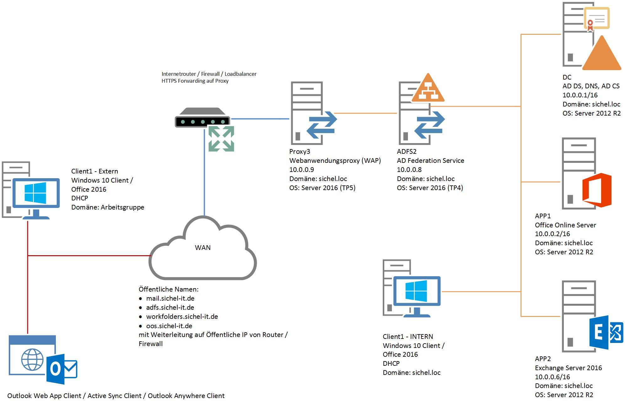 Office Online Server Und Exchange 2016 Serveraufbau