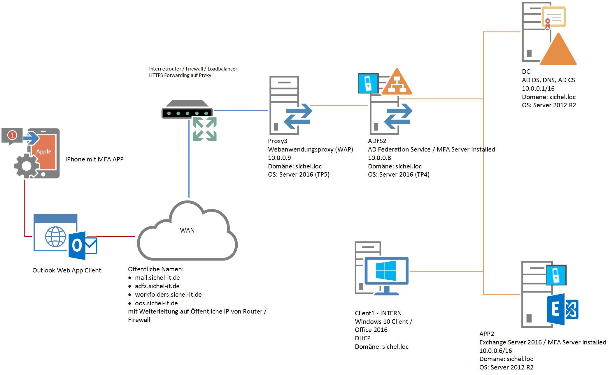 MFA mit Microsoft Authenticator App für Outlook Web App