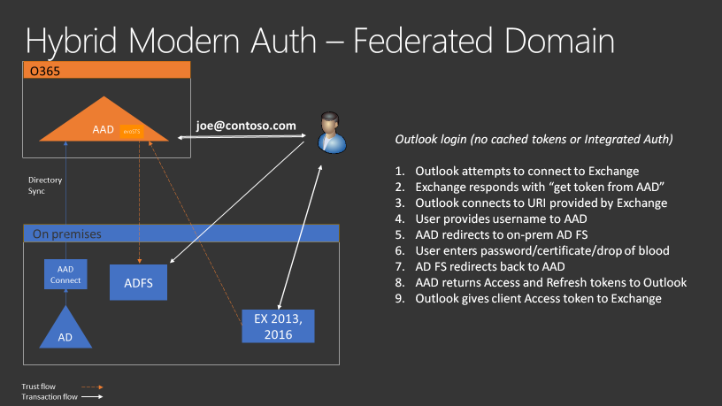 Hybrid Modern Authentication / HMA
