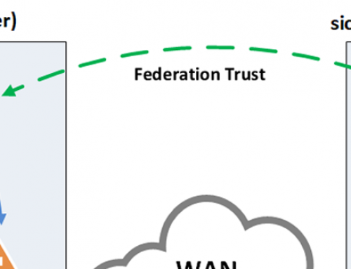 ADFS-Federation Trust mit Windows Server 2016 (Account-/ Ressourcenpartner)