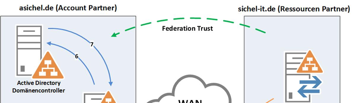 How-to/FAQ WIKI - howto - Nextcloud community