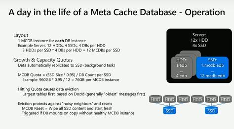 MetaCacheDatabase (MCDB)
